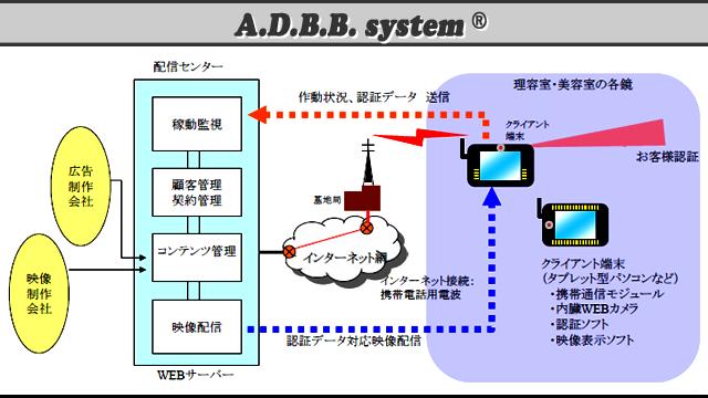 インテリタブ ADBB system 全体イメージ